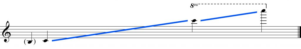 flute range b3 to C8