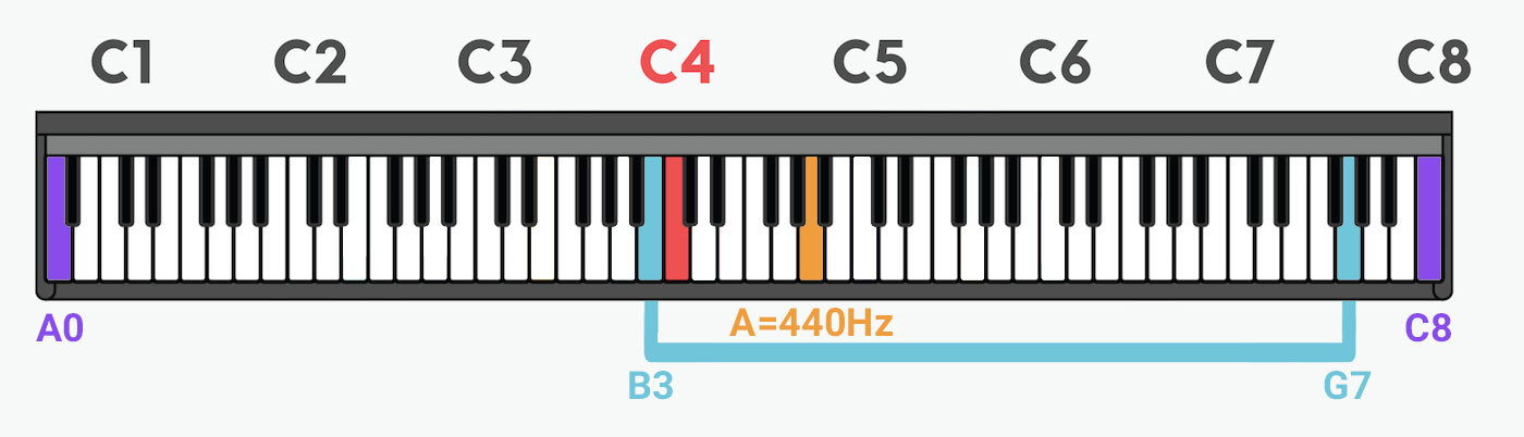 گستره صوتی فلوت بر روی پیانو